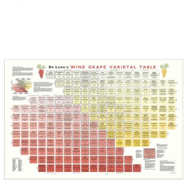 De Long Wine Grape Varietal Table